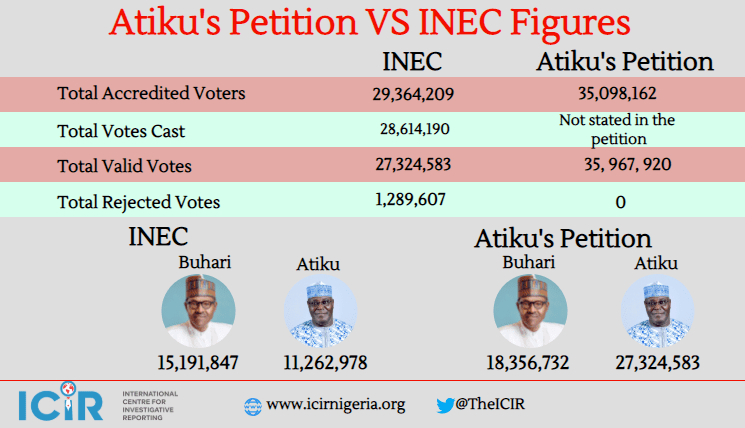 Atiku vs INEC: The figures PDP is relying on to challenge Buhari's victory