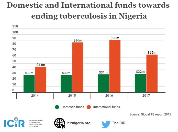 Domestic and International funds towards ending tuberculosis in Nigeria