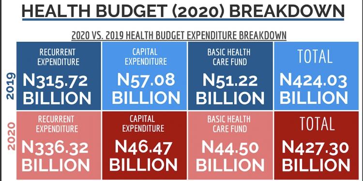 Nigeria 2020 healthcare budget
