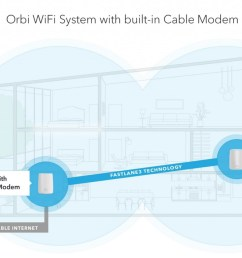 netgear debuts orbi mesh wifi system with cable modem [ 1280 x 709 Pixel ]