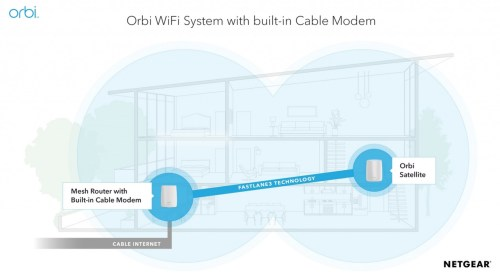 small resolution of netgear debuts orbi mesh wifi system with cable modem