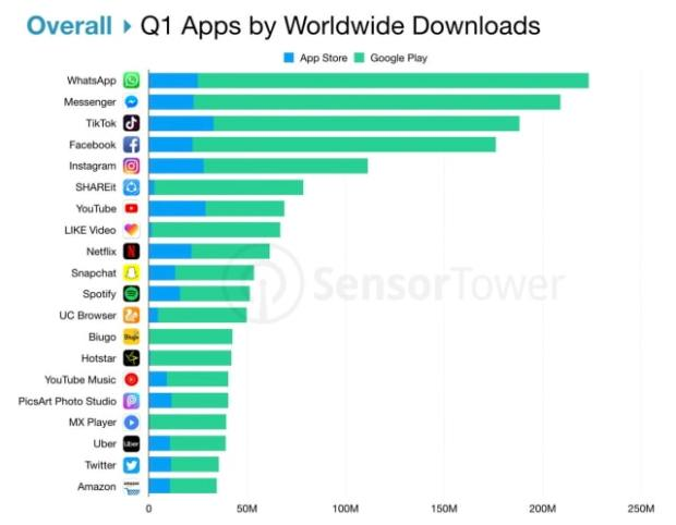 Top Apps Worldwide for Q1 2019 [Chart]