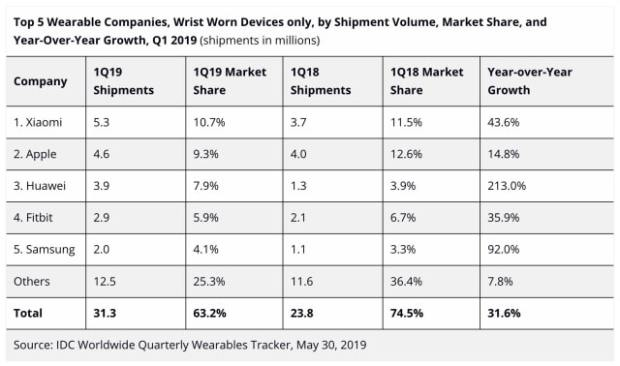 Global Shipments of Wearable Devices Up 55.2% in 1Q19 [Report]