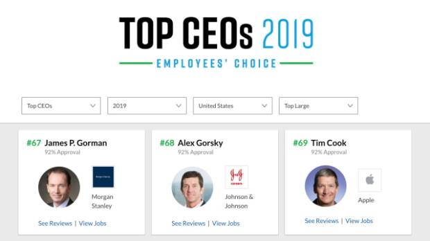 Tim Cook Ranked 69th on Glassdoor's 2019 List of Top CEOs