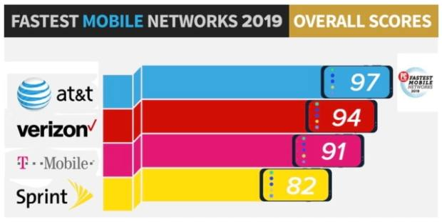 AT&T Named Fastest Mobile Network in the U.S. for 2019 [Chart]