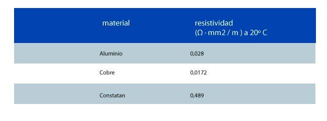 resistividad de algunos materiales