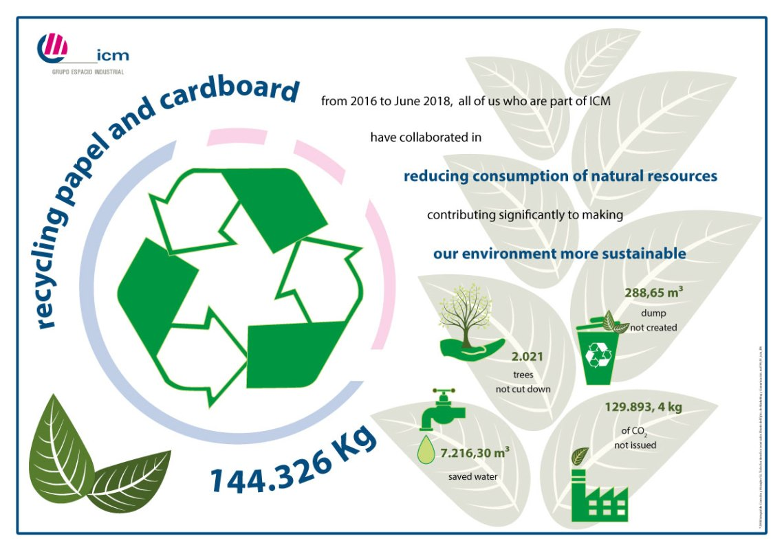 ICM enviromental achievements