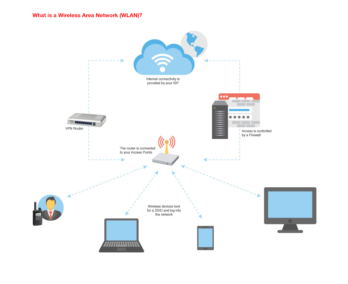 hight resolution of a wlan system allows user to move around in a local coverage area while maintaining a network connection enlarge diagram
