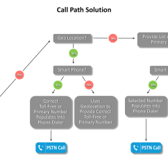 Pstn Call Flow Diagram Ford Rack And Pinion The Technology Behind I Comm Connect Secure Embedded