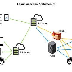 Pstn Call Flow Diagram Rust Corrosion The Technology Behind I Comm Connect Secure Embedded