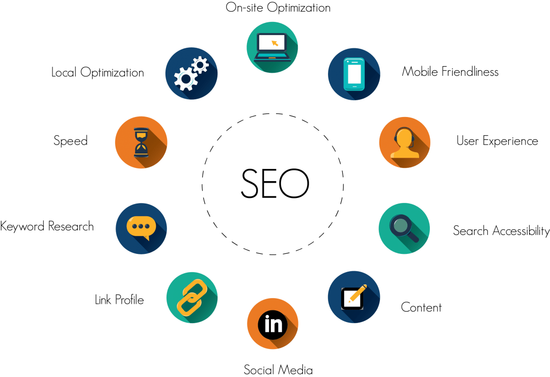 Denver's #1 Digital Marketing Agency For Results And Service! 2