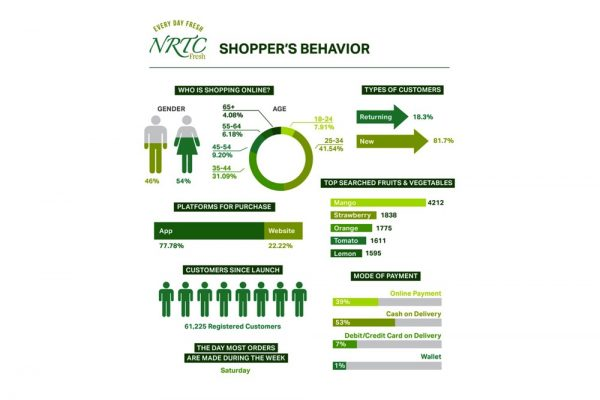NRTC Fresh Releases Insights on Consumer Shopping Behaviors