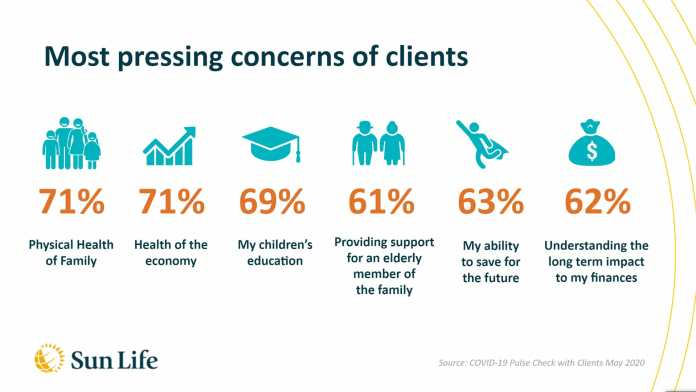 Sun Life - Most pressing concern of client