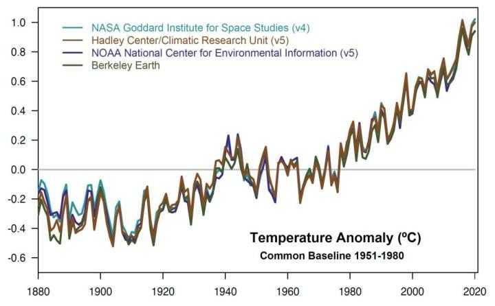 Anomalías anuales de temperatura de 1880 a 2019 con respecto a la media de 1951-1980