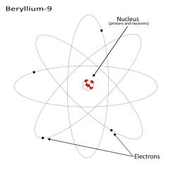 Bohr Diagram For Lithium Innovair Duct Detector Wiring Atom In Model Icons Png Free And