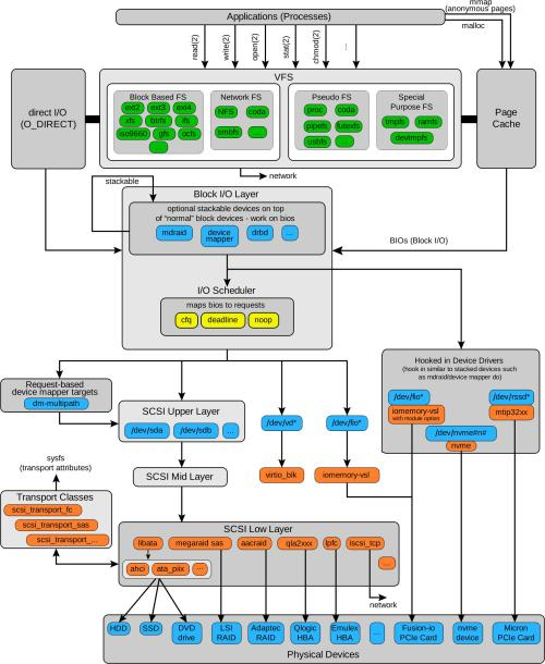 small resolution of io stack of the linux kernel