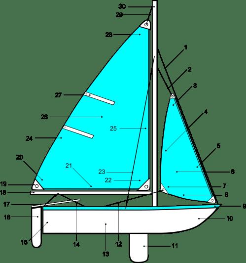 small resolution of sailboat hardware diagram data wiring diagram schema sailing wind diagram sailboat hardware diagram