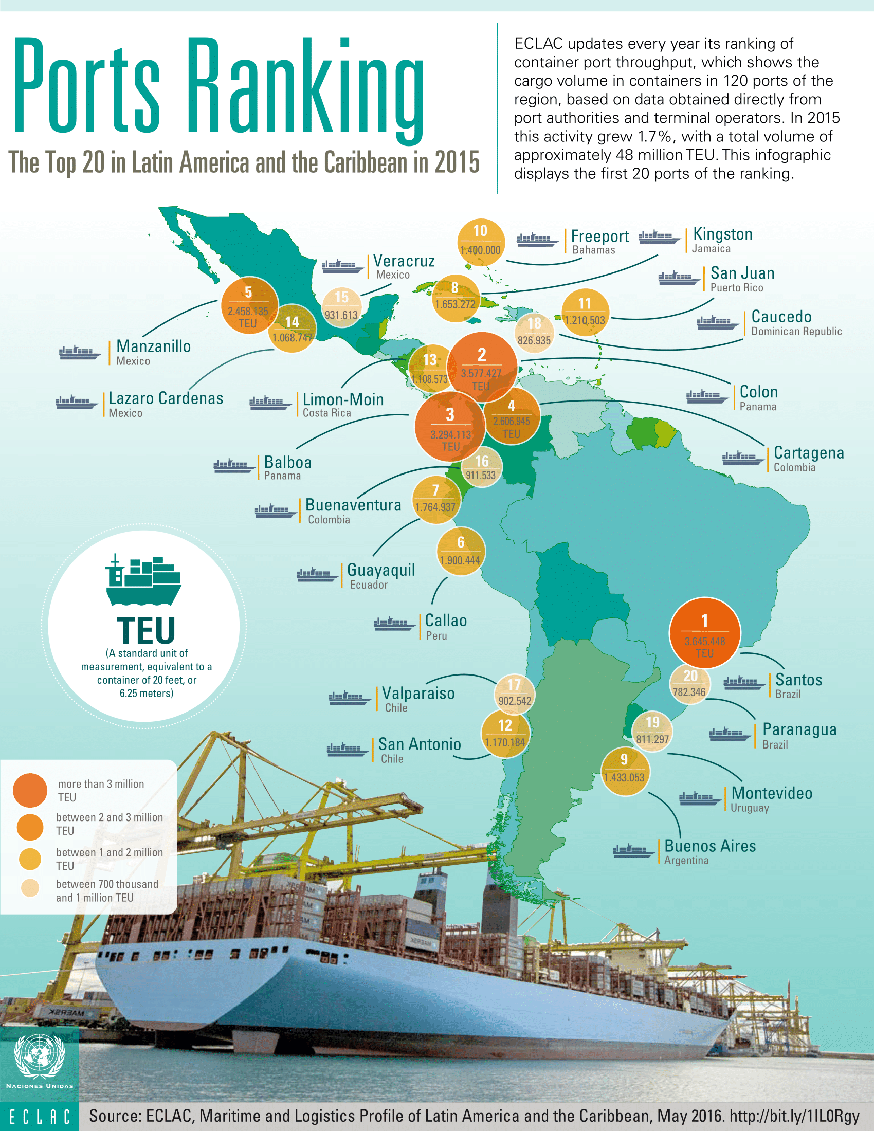 Top Ports In South America Do You Know Them