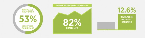 Native Advertising is Powerful