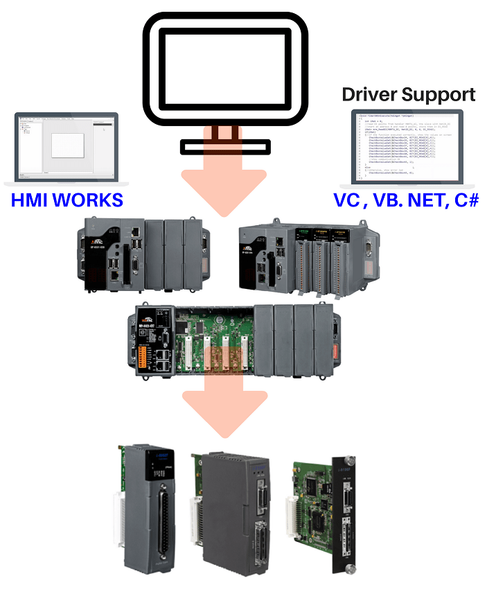 hight resolution of motion control pac application diagram
