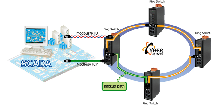 modbus rs485 wiring diagram guitar diagrams 3 pickups home product solutions industrial ethernet switch fiber harsh environment will become a challenge to your and in many case fault tolerant network is also must satisfy these icpdas s cyber ring