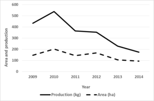 Figure 2. Trends in area and production of pulses in VLS study villages. Source: ICRISAT VLS-VDSA database
