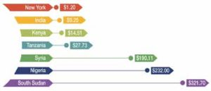 Diagram A: Some examples of the relative cost of a plate of food (in USD)