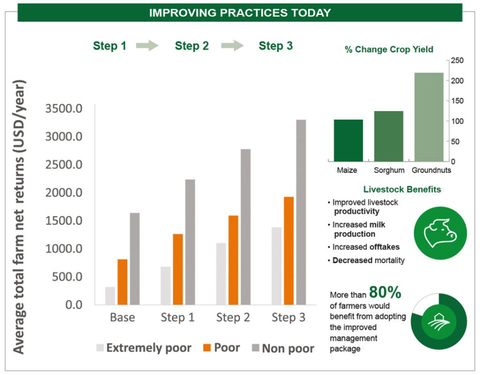 Figure 1: Short-term gains from improving practices today (Source: AgMIP information brief)