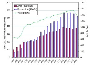 Myanmar's chickpea production has grown exponentially in the past two decades.