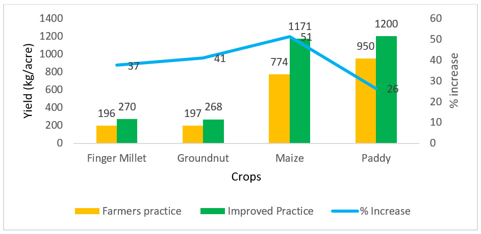 Figure 2. Response of crops to improved technologies in pilot sites in Odisha during rainy 2019 season