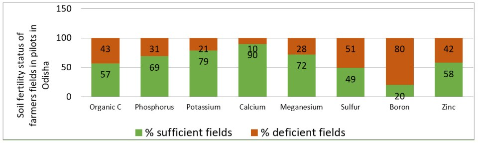 Figure 1. Soil fertility status of farmers' fields.
