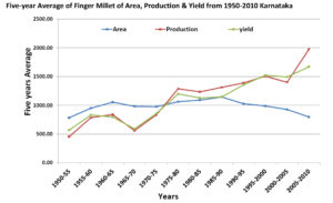 Karnataka 5-year average of finger millet of area, production & yield from 1950-2010.
