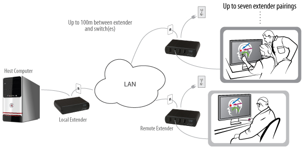 Extend USB 2.0 over Gigabit Ethernet, CAT 5e/6/7 with the