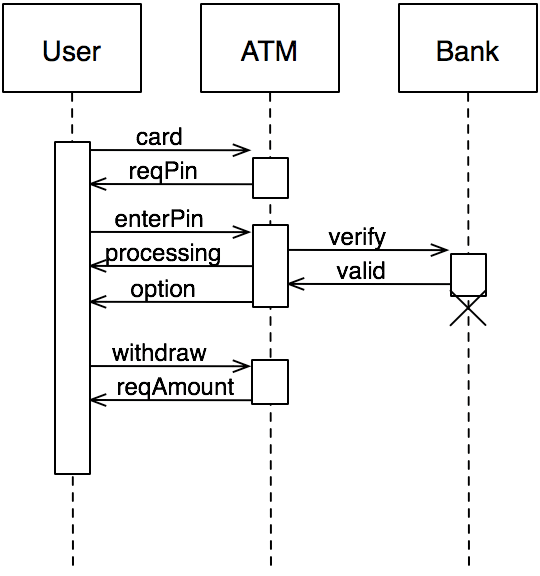 atm component diagram uml of human teeth numbering charts message sequence and their ilk