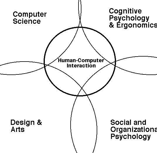 contr-disciplines.htm