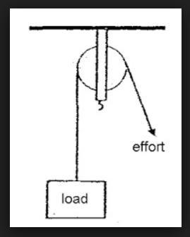 Icsepapers Types of Pulley
