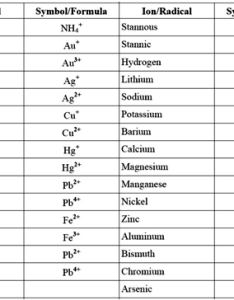 Valency chart also icsepapers rh