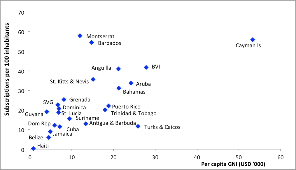Ict penetration in the caribbean islands