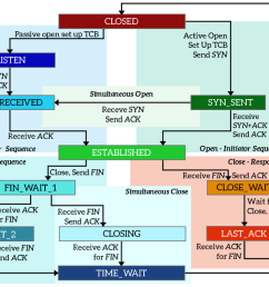 tcp states diagram with the transition between them [ 1200 x 800 Pixel ]