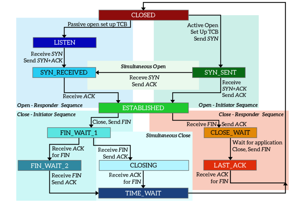 medium resolution of tcp states diagram with the transition between them