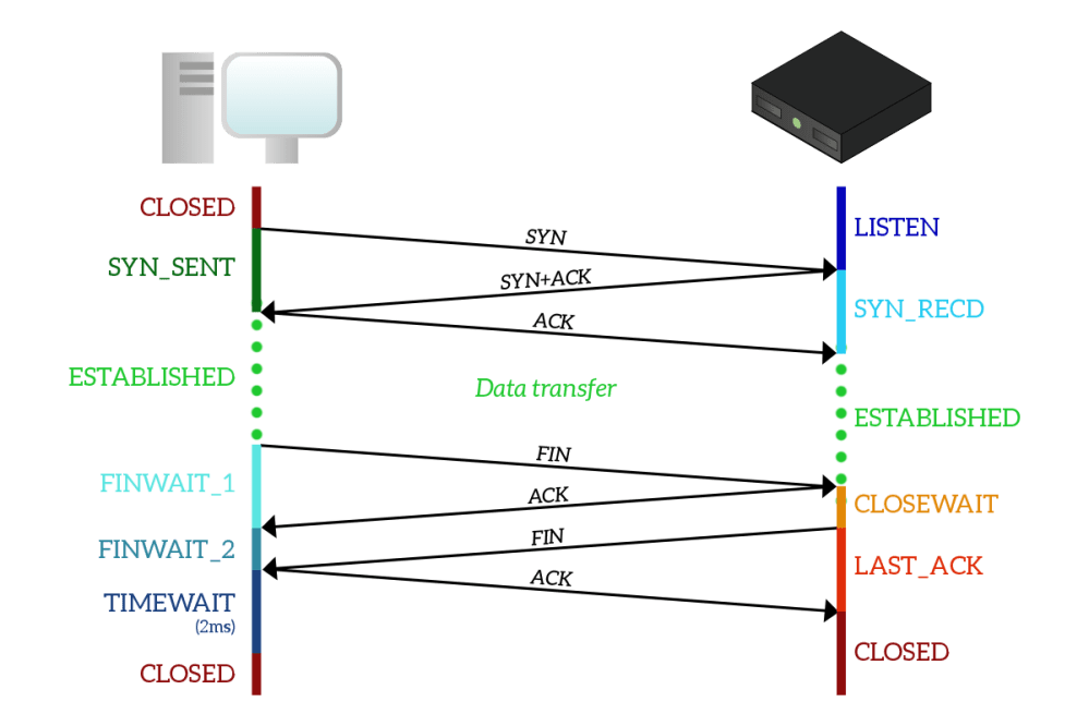 medium resolution of tcp states in a connection