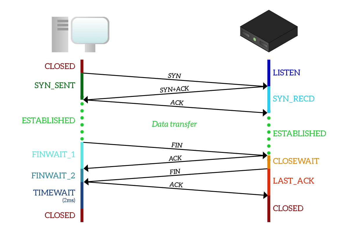 hight resolution of tcp states in a connection
