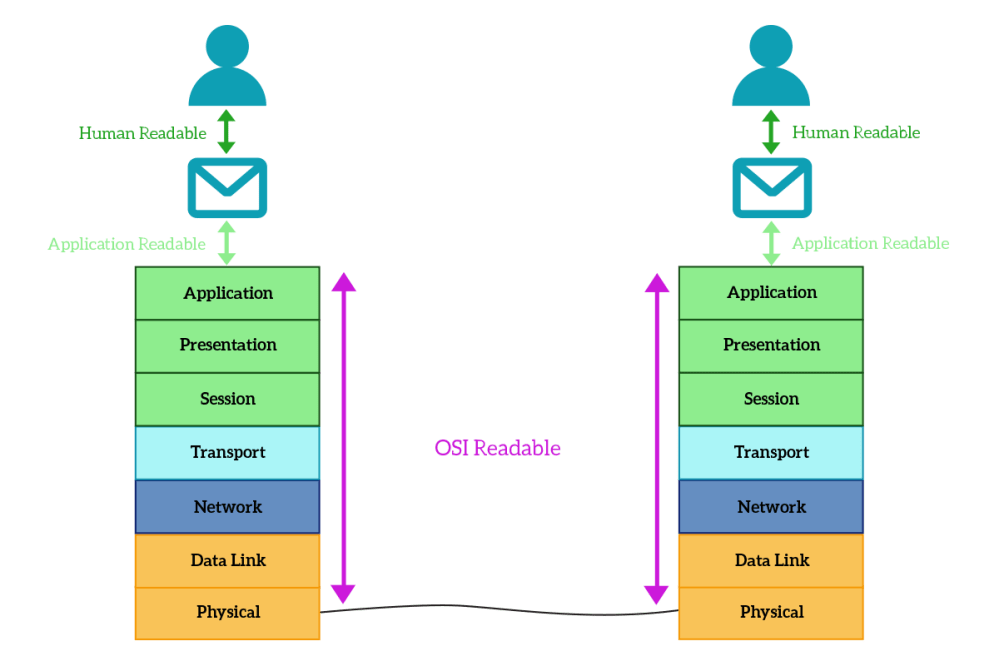 medium resolution of the application layer interaction