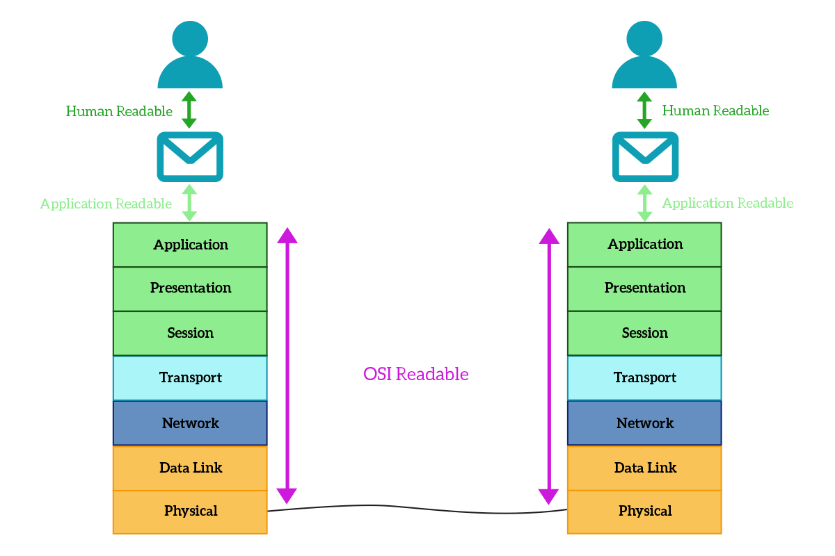 hight resolution of the application layer interaction