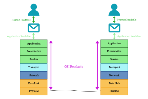 small resolution of the application layer interaction