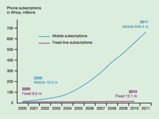 phone_subscriptions_in_africa_0.png