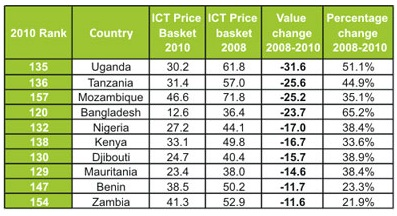 african-broadband-prices-itu.jpg