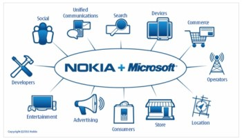 Download the ICTworks Nokia App for Mobile Phones in the Ovi