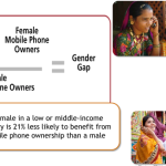 Mobile Money's Innovation and Impact Isn't Targeted at Women… Yet