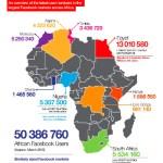 6 Guidelines for Better Development Outcomes Using Social Media